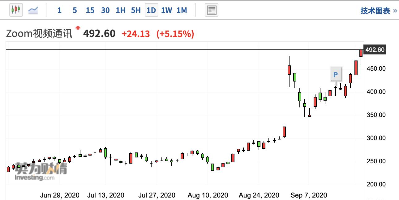 招股至今Zoom暴涨1275% 1400亿美元市值有多少泡沫?