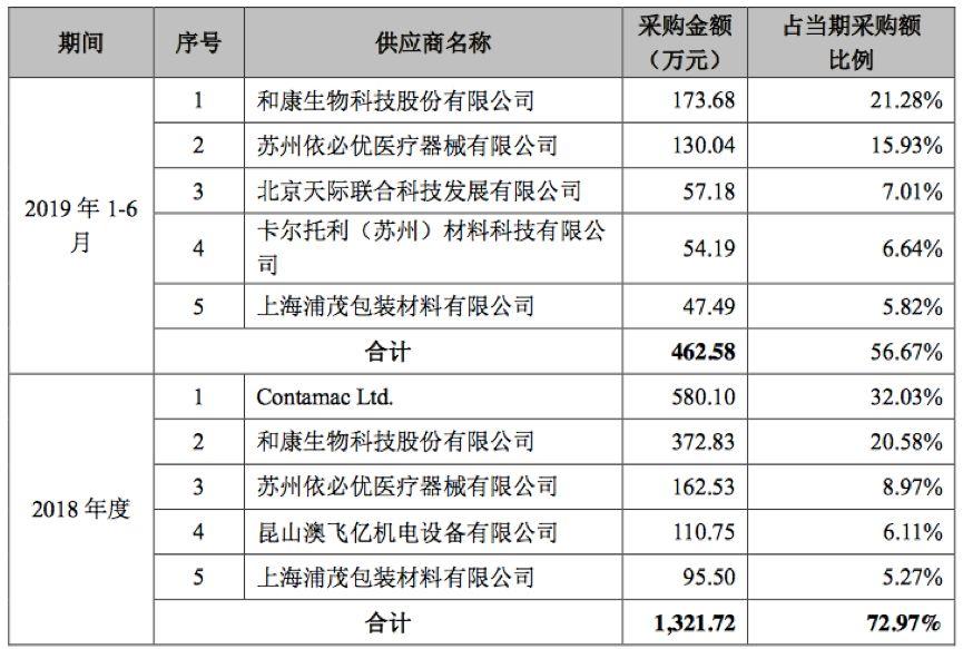 产销率仅六成仍斥资2.6亿扩产能 爱博诺德科创板IPO原最大供应商却倒戈