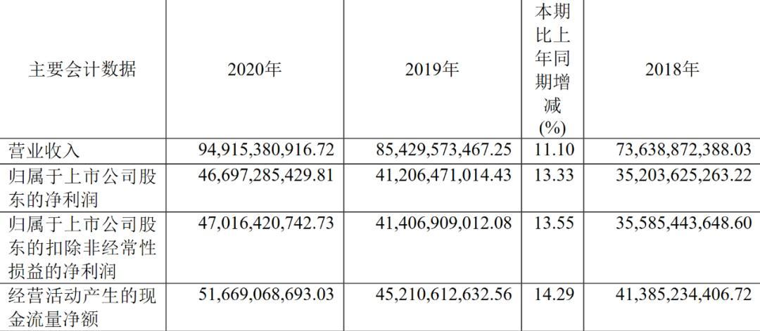 贵州茅台2020年钱币现金飙钱柜官网升172%,酒类毛利率到达91.48%!