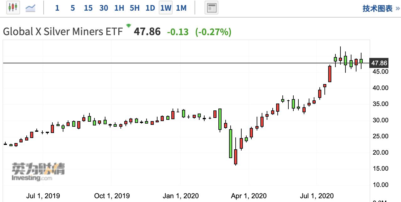 白银期货至少还有100%的上涨空间的三大因素