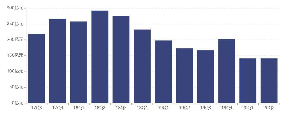 8只债基上半年收益率告负!东吴基金成立16年规模不足150亿