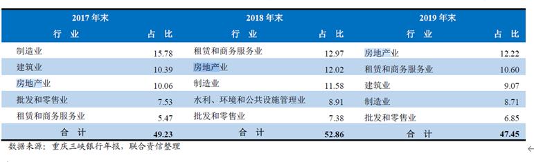 重庆三峡银行冲击IPO前景几何? 房地产贷款投放加大不良压力犹存
