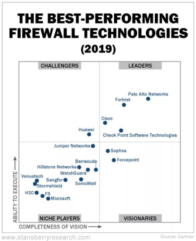 """全球疫情下的""""黑客克星"""" Palo Alto Networks机会分析"""