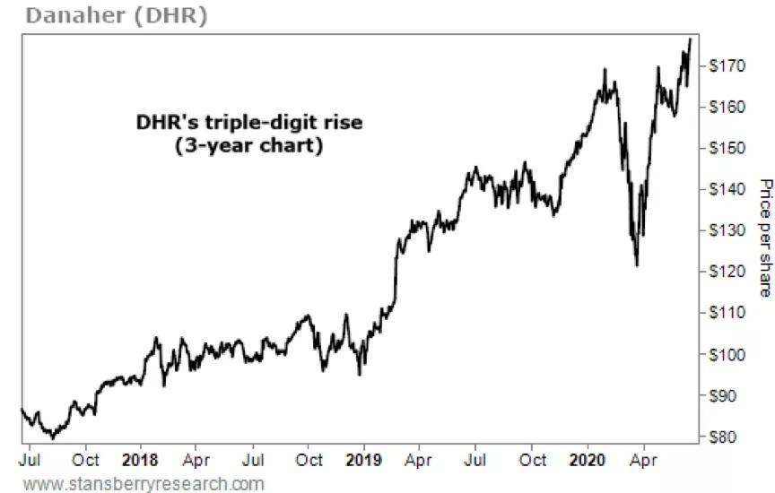 ZOOM、PDD、MKC、JPM、DLR、DHR、W简评|每周美股
