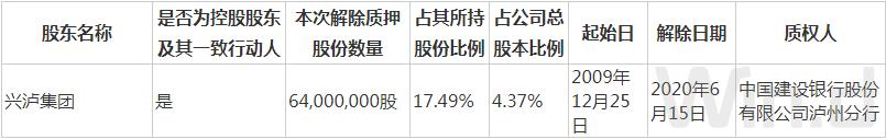 信披漏洞!二股东解质泸州老窖延迟两周才公告 业绩如常还得多久?