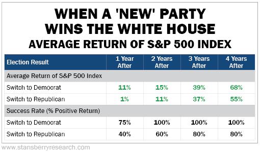 美国人都紧张了:大选对市场短、中、长期影响拆解