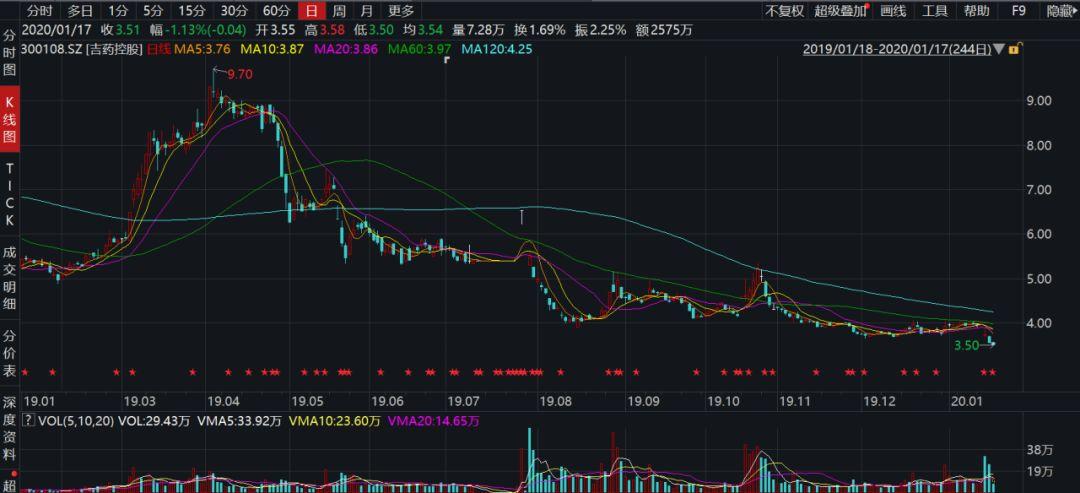 2019预亏15亿,吉药控股一年亏掉全部流通市值
