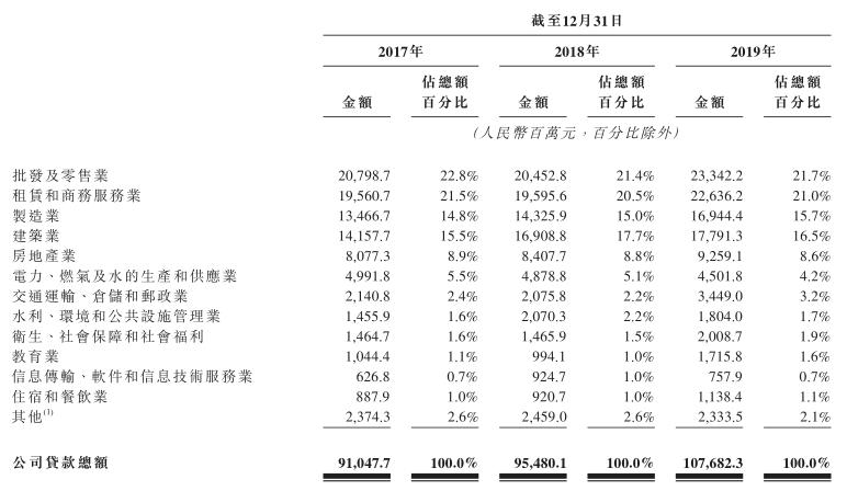 赴港IPO的东莞农商行质地如何?资产减值损失连年攀升,潜在贷款风险受注意