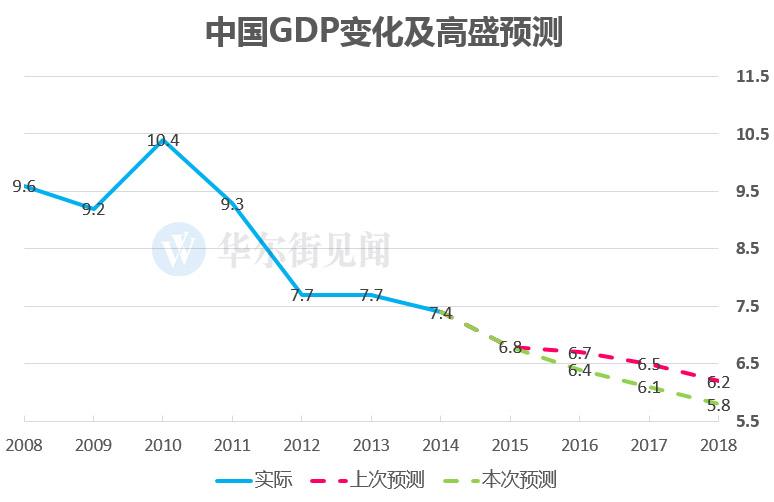 为什么深圳gdp都是预计_IMF调高中国GDP预测 这是怎么了