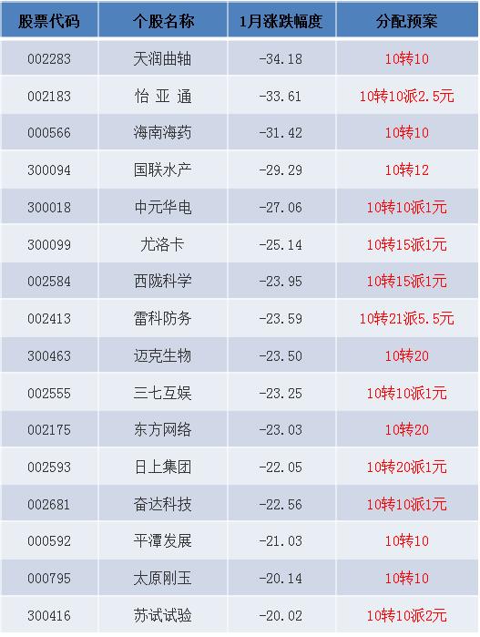 高送转概念连涨3日 这16只高送转股短线已跌透(名单)
