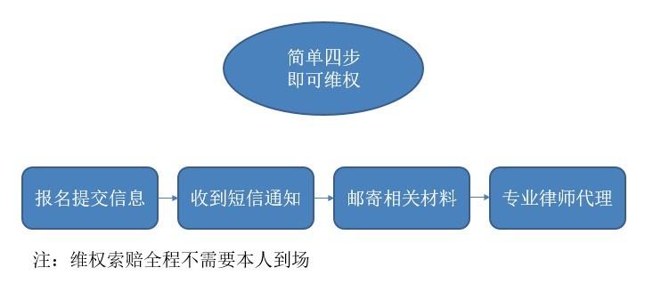 维权流程.jpg