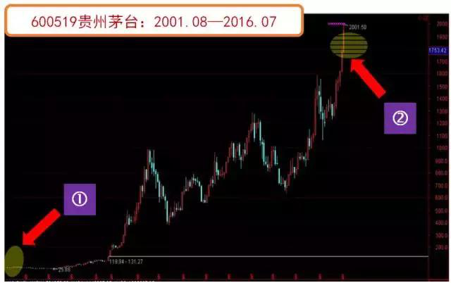 「上海股票配资」前复权 后复权和不复权是什么意思