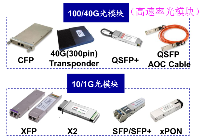 5G全产业链分析 100G光模块来袭图片