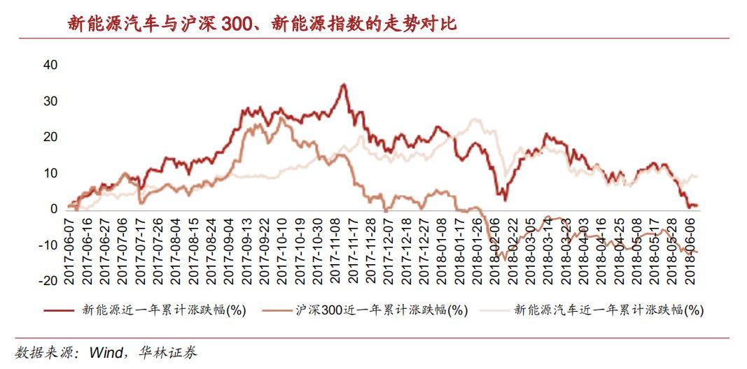 2018年股市涨幅排行_2018年股市三大猜想 开门红几率大增 周期股仍是市场