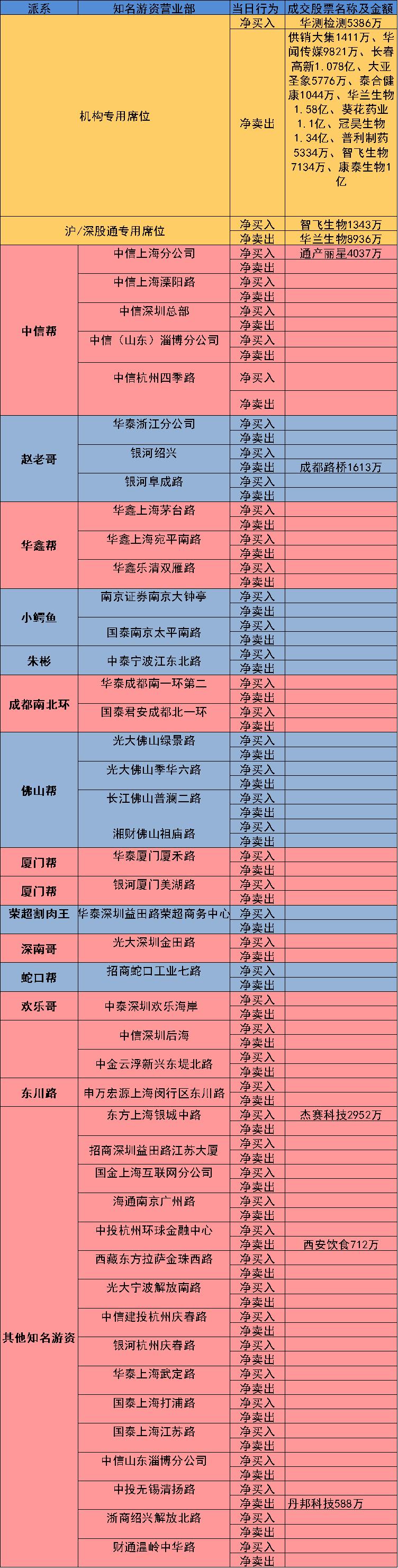 7.23 知名游资营业部龙虎榜 24小时热文排行