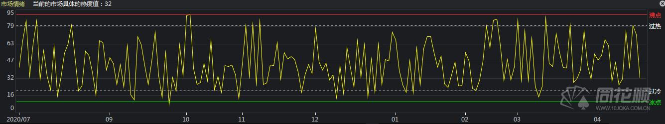 连板股频遇核按钮 趋势走强能否风格切换?