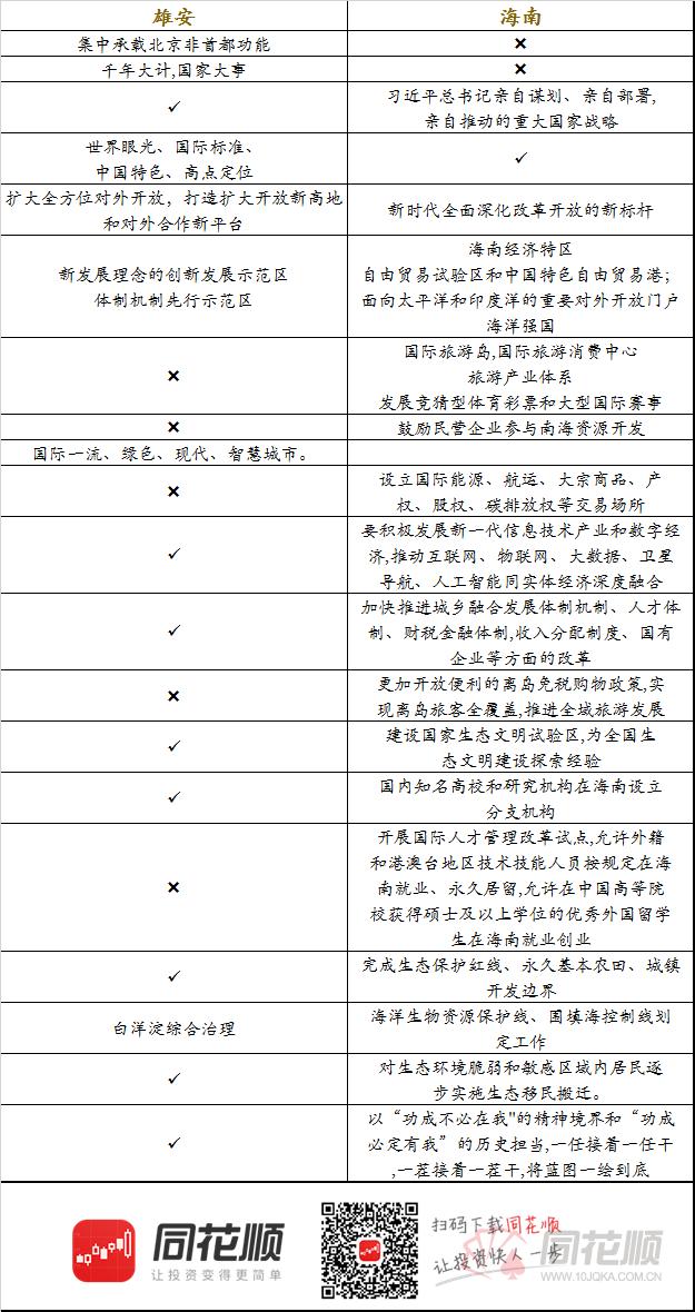 海南自贸区概念强势领涨!与雄安新区有何异同?