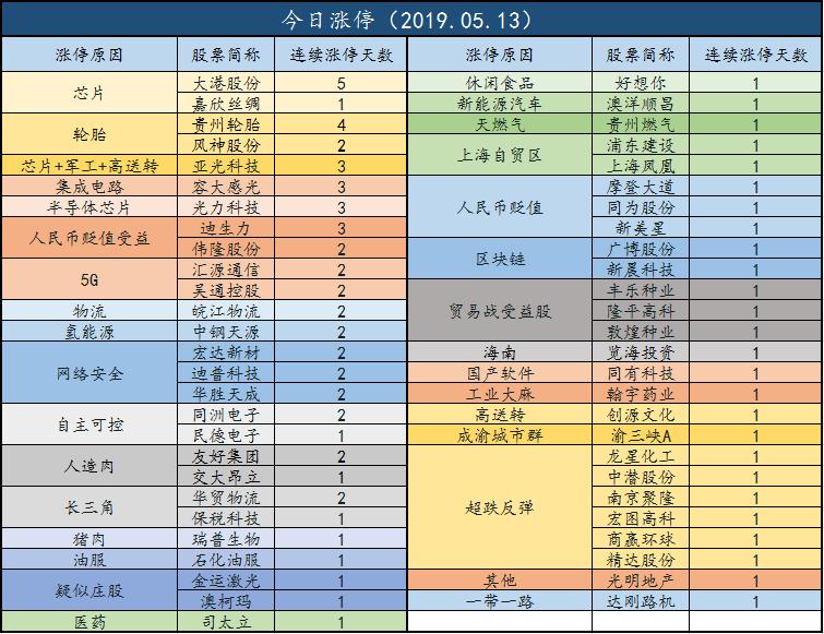 2019年11月宏观经济_宏观视野周报 2019.5.06 2019.5.11
