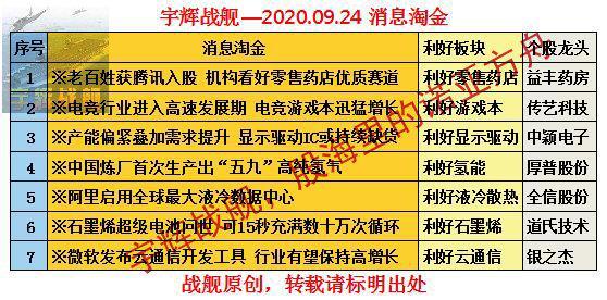 【宇辉战舰早评0924】百日地量处随时见长阳