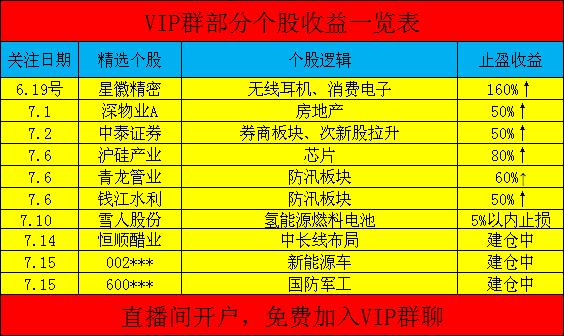 VIP收益.png