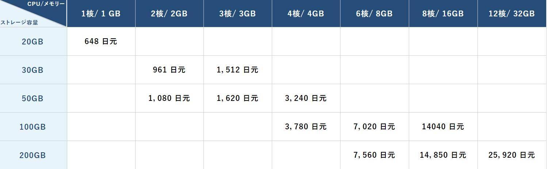 羊毛党之家 绕NTT-Kagoya:$6/月/1GB内存/20GB空间/不限流量/100Mbps/KVM/日本