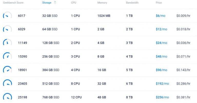 羊毛党之家 不太便宜-Servarica加拿大VPS,储存型vps,1.5T硬盘,保底带宽100M不限流量,独享CPU,XEN架构,7美元/月