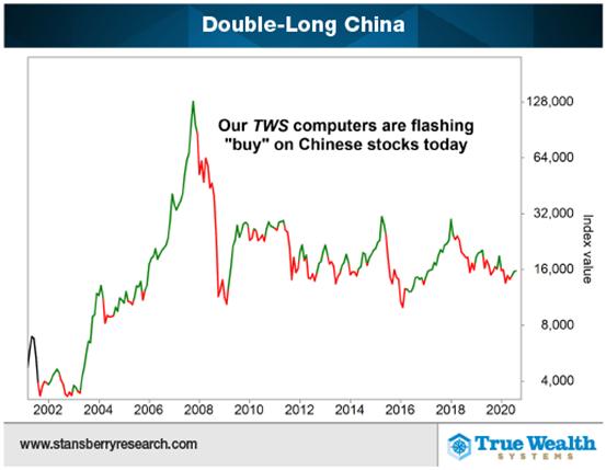 未来两年港股收益将超过美股,这支基金预期三位数涨幅