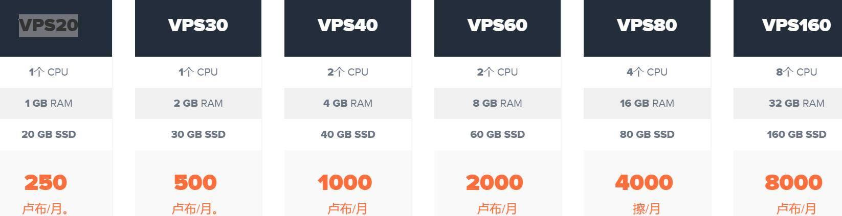 羊毛党之家 毛子机不评价-skyvps.ru:$4/月/1GB内存/20GB SSD空间/不限流量/200Mbps/KVM/俄罗斯莫斯科