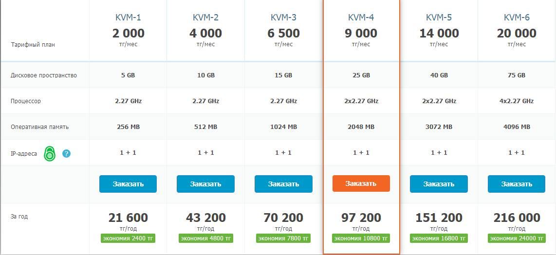 羊毛党之家 绕了点-PS.kz:$10/月/256MB内存/5GB硬盘/不限流量/KVM/哈萨克斯坦