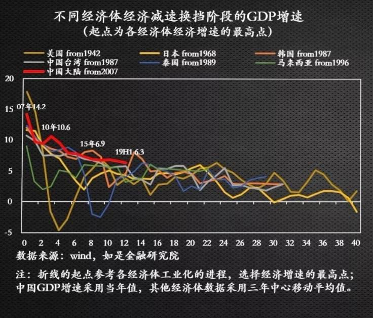 中国最差的gdp增速是哪一年_我国GDP增速6年来首 破7 中央下一步会有啥动作